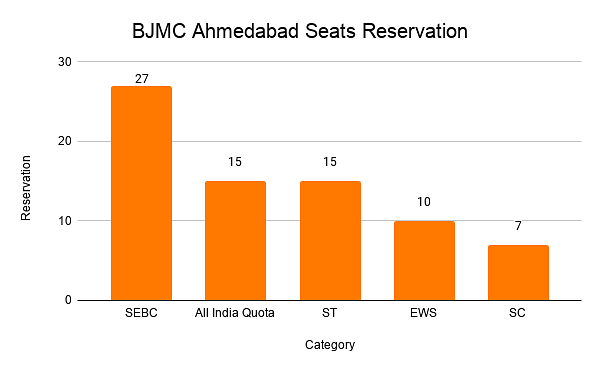 BJMC Ahmedabad Seats Reservation