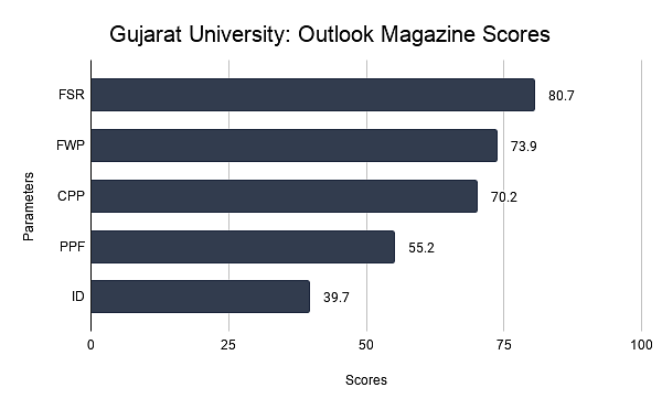 Gujarat University: Outlook Magazine Scores