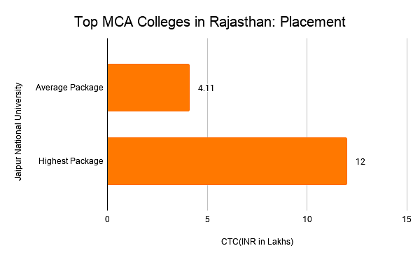 Top MCA Colleges in Rajasthan: Placement