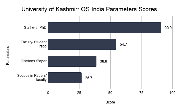 University of Kashmir: QS India Parameters Scores