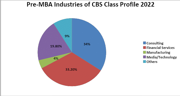 Pre-MBA Industries of CBS Class Profile 2022