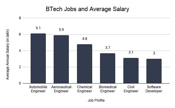 B Tech Jobs and Average Salary