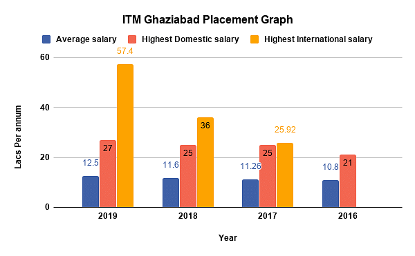 ITM Ghaziabad Placements