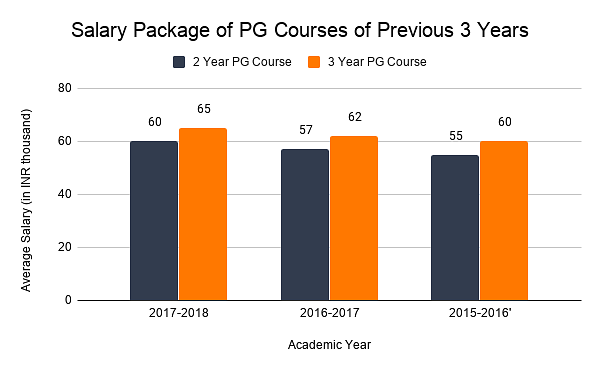 Salary Package of PG Courses of Previous 3 Years