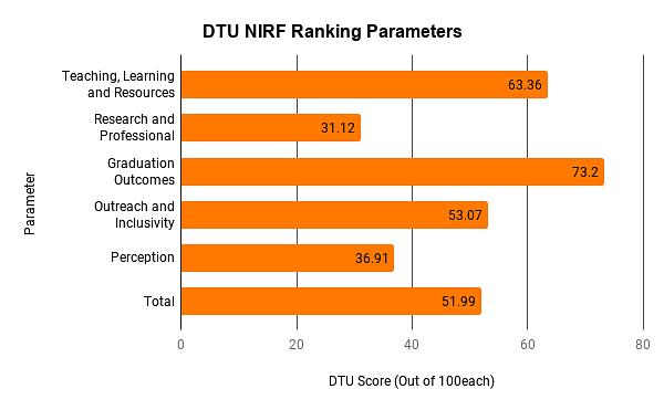 DTU Ranking Ranking