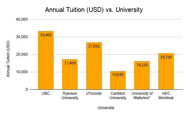 Tuition fees for MS Data science in Canada (USD)