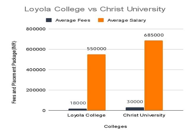 Loyola College Vs Christ University