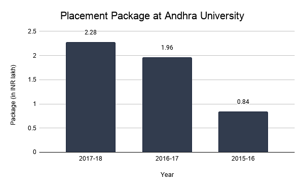 Placement Package at Andhra University