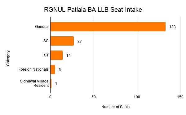RGNUL Patiala BA LLB Seat Intake