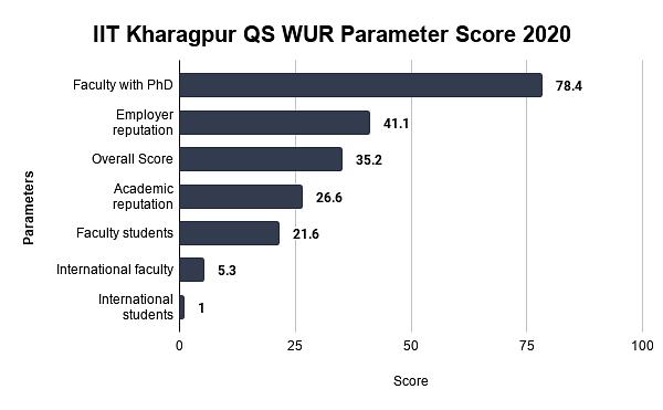 IIT Kharagpur QS WUR Parameter Score 2020