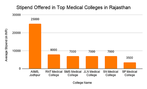 Average Stipend Offered in Top Medical Colleges in Rajasthan