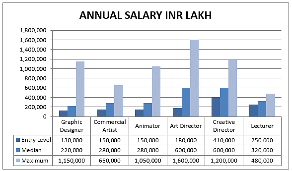 salary graph for (M.F.A.)