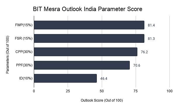 BIT Mesra Outlook India Parameter Score