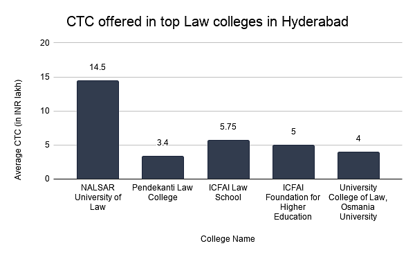 Average CTC offered in top Law colleges in Hyderabad