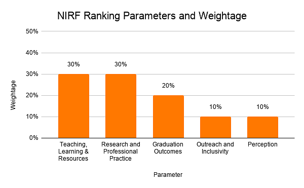 NIRF Ranking Parameters and Weightage
