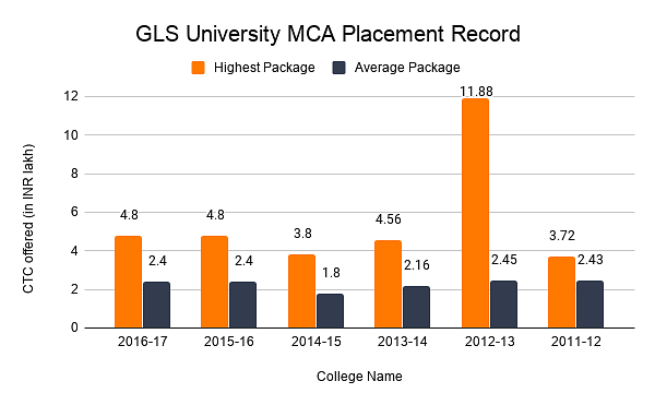 interior design colleges in gujarat recruitment