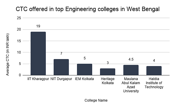 CTC offered in top Engineering colleges in West Bengal
