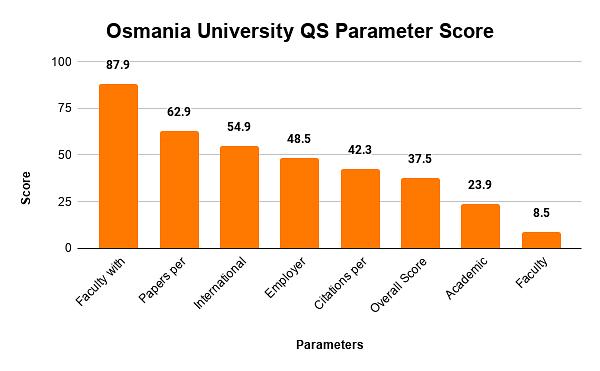 Osmania University QS Parameter Score