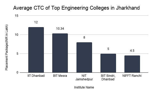 Average CTC of Top Engineering Colleges in Jharkhand