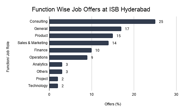 Function Wise Job Offers at ISB Hyderabad