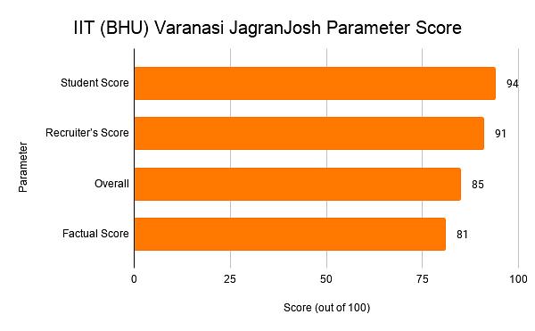 IIT (BHU) Varanasi JagranJosh Parameter Score