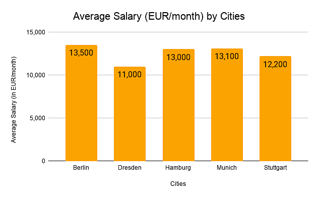 Average Salaries by Cities