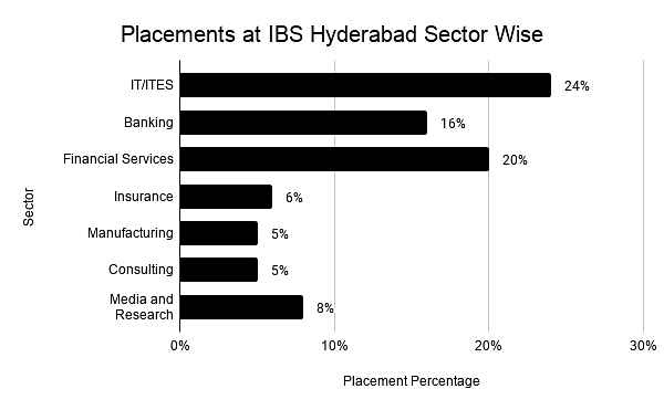 Placements at IBS Hyderabad Sector Wise