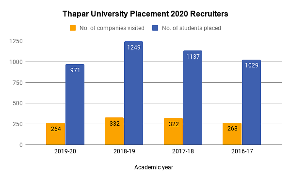 Thapar University Placement