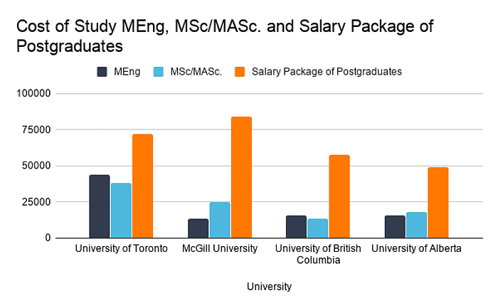 Cost and Salary Package of PG