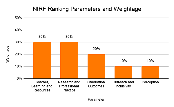NIRF Ranking Parameters