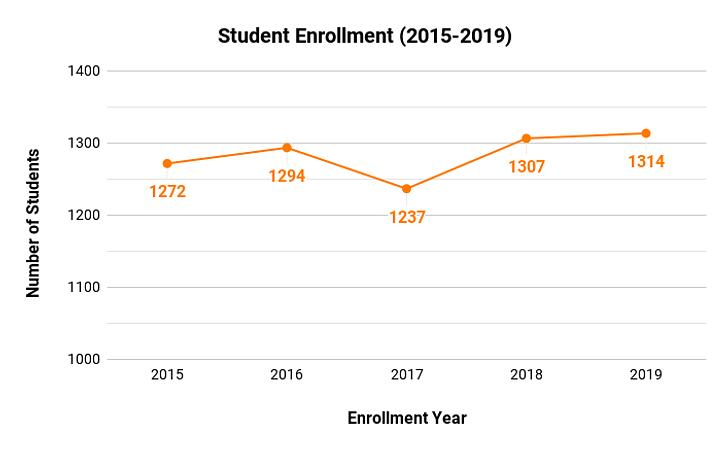 Nyit Fall 2022 Calendar.Austin College Sherman Courses Fees Ranking Admission Criteria