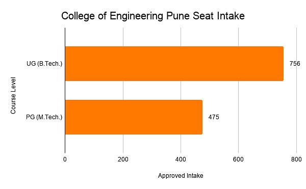 College of Engineering Pune Seat Intake