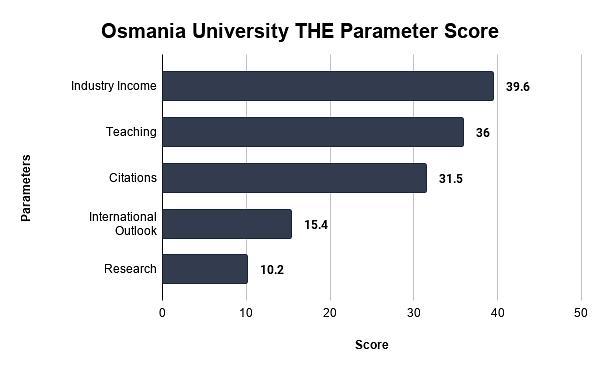 Osmania University THE Parameter Score