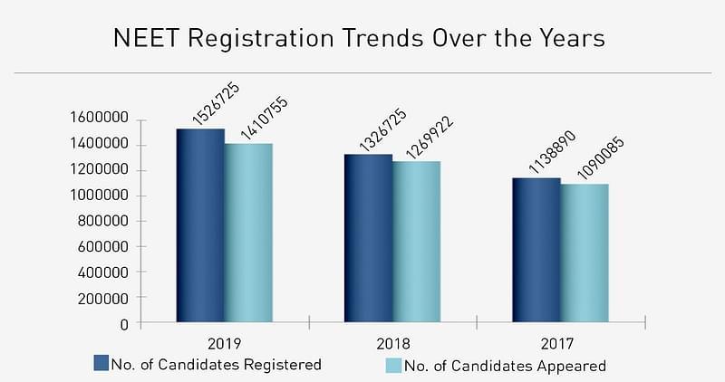 NEET Registration Trends