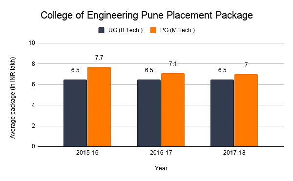 college of engineering pune placement package