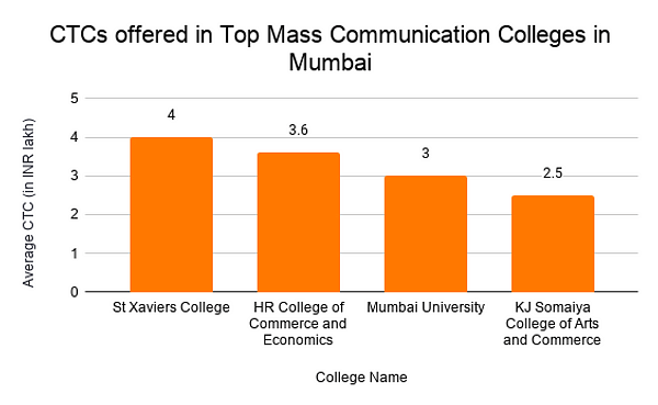 CTCs offered in Top Mass Communication Colleges in Mumbai