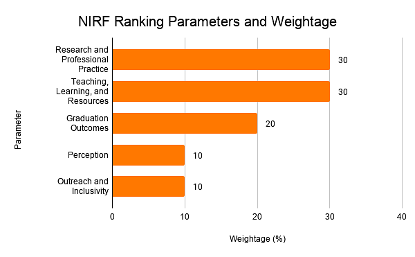NIRF Ranking Parameters and Weightage)