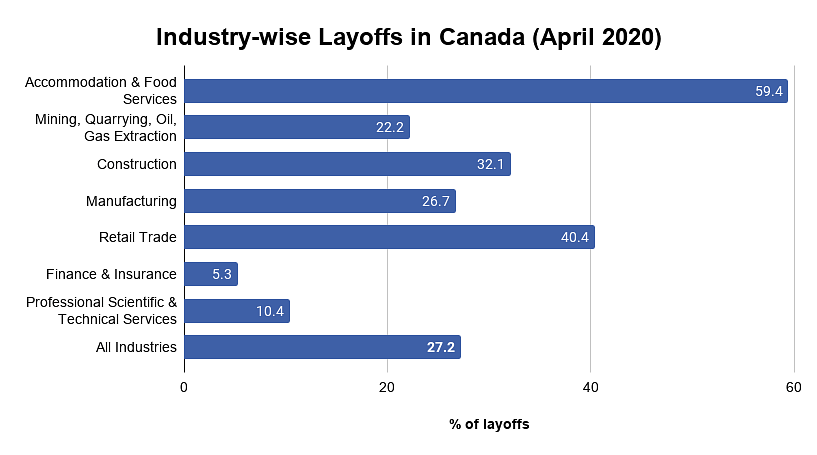Industry-wise Layoffs in Canada (April 2020)