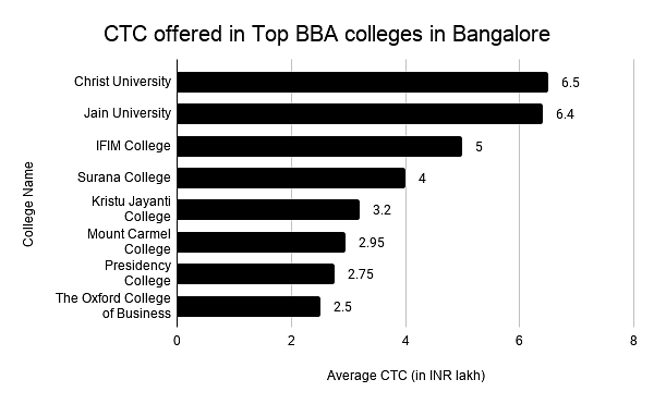 CTC offered in Top BBA colleges in Bangalore