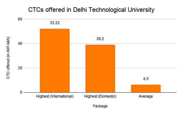 CTCs offered in Delhi Technological University