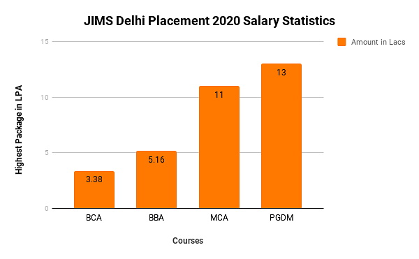 JIMS Delhi Placement 2020
