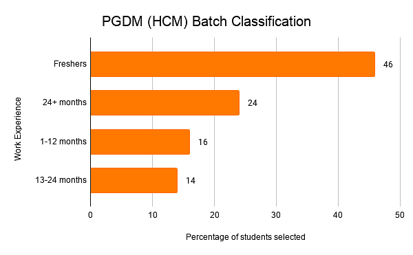 PGDM (HCM) Batch Classification