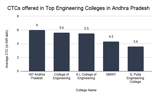 CTCs offered in Top Engineering Colleges in Andhra Pradesh