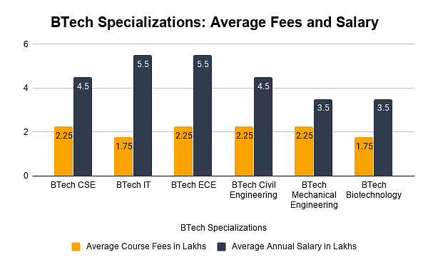 BTech Specializations