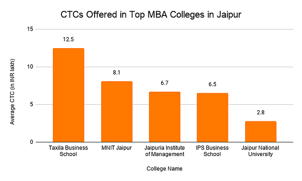CTCs Offered in Top MBA Colleges in Jaipur