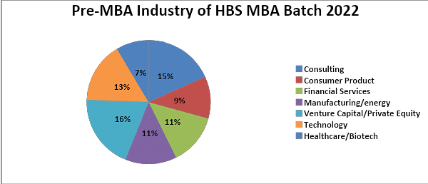 Pre-MBA Industries of HBS Class Profile