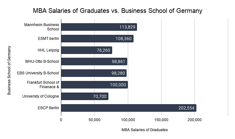 MBA Salaries of Graduates by B-School of Germany