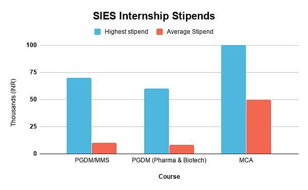 SIES Internship stipends