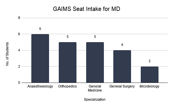 GAIMS Seat Intake for MD