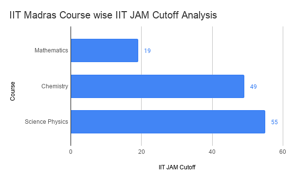 IIT Madras IIT JAM Cutoff Analysis